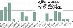 wgc gold demand