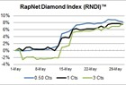 RapNet Diamond Index - May