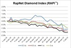RAPI Graph - June 2012