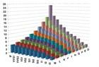Rapaport Annual Price Statistics